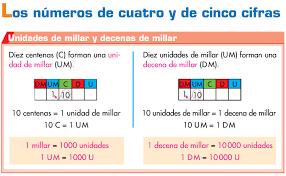 Aprende: Números de 4 y 5 cifras